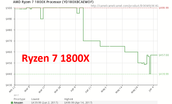 Dynamics of prices for Ryzen 7 1800X