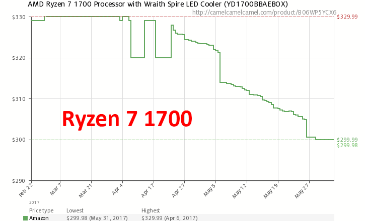 Dynamics of prices for Ryzen July 1700 (on Amazon.com)