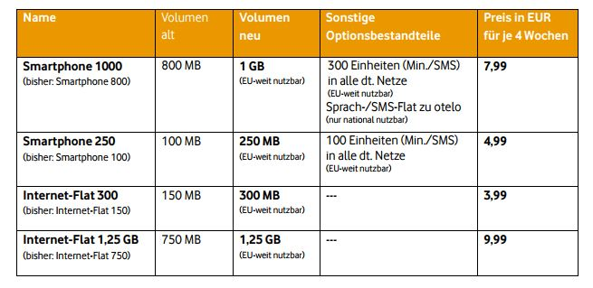 Otelo Increases Data Volumes In Prepaid Rates And Internet ...
